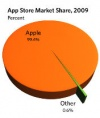 99.4 percent of mobile app sales in 2009 went to Apple (apparently)
