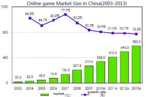 online games stats