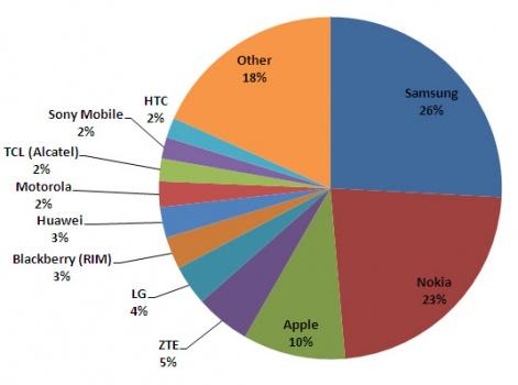 Nokia market research