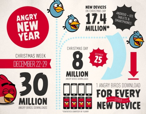 Merry mobile Christmas: Rovio, Disney and Storm8 enjoy monster