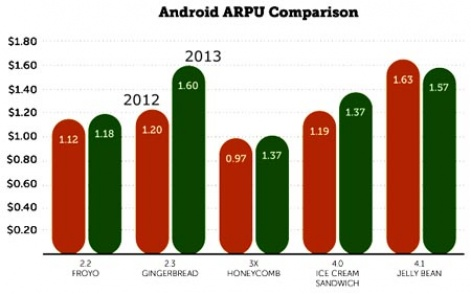 tale of android arpu gingerbread edges out jelly bean so what does