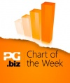 Chart of the Week: Kindle Fire is America's most popular Android gaming tablet
