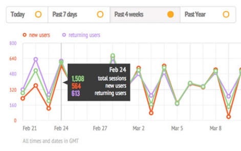 Having fixed app distribution, TestFlight takes on analytics