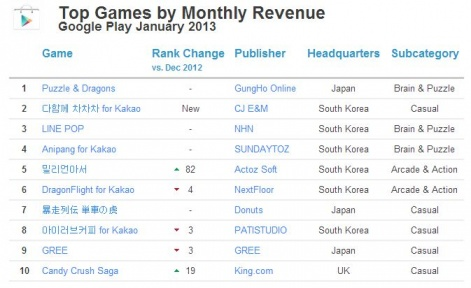 Japanese and Korean developers dominate Google Play revenue