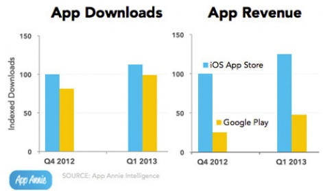 Chart Of The Week Google Play Sees 90
