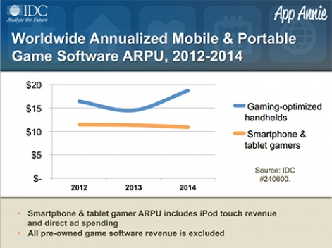 Chart of the Week: Handheld games still generate more ARPU than