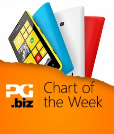 Chart of the Week: Microsoft has just bought the 8th largest mobile manufacturer in the US
