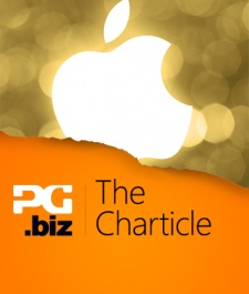 The Charticle: Just how powerful is an Apple Game of the Year award?