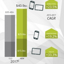 Fast-growing and canabalistic, the mobile games market will be worth $41 billion by 2017