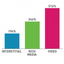 Nexage see demand for video ads up 516%