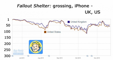 Yet Given That The Game Was Slipping Out Of The Top 100 In The Uk And Us During October Fallout 4 S Launch Combined With The Update Appears To Have