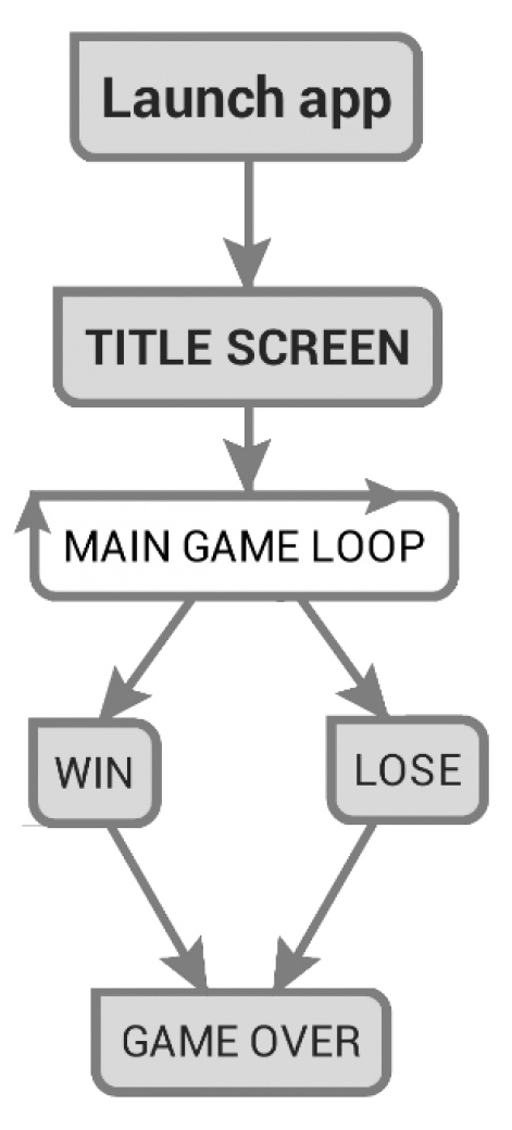 So you want to make video games part 2 design pocket gamer game down into obvious pieces blocking out the overall shape of the game first and then going back later to add detail flow of play diagrams usually ccuart Gallery