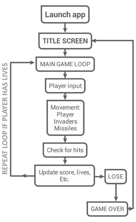 So you want to make video games part 2 design pocket gamer that gives a good general view of the game it can then be broken down in more and more detail in further diagrams until there is a really clear template ccuart Gallery