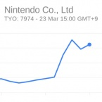 One week on, investors add $6 billion to Nintendo and DeNA's value