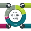 Centre of gravity swings east as APAC game market rises to $43 billion in 2015