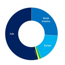 Asia to be more than half the world's $45 billion mobile game market by 2018