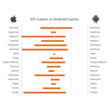 AppsFlyer crowns AppLovin as best iOS ad network based on 1-, 7- and 30-day retention