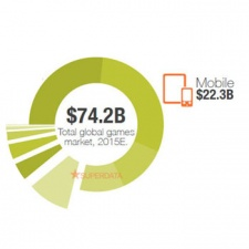 Mobile games to be worth over $22 billion in 2015... maybe