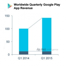 Google Play games revenue in Q1 2105 soared by 50%