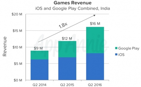 Will India's mobile game market really be worth $1 1 billion by 2020
