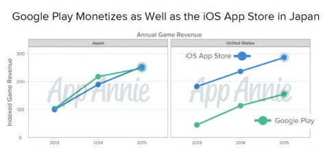 Japanese mobile games market | Pocket Gamer biz | PGbiz