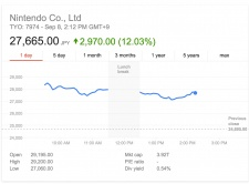 Nintendo and DeNA shares rocket on Miyamoto's mobile Mario game announcement at Apple's Keynote