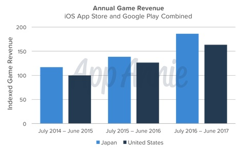 Japanese mobile game revenues grew 35% in the year ending June 2017