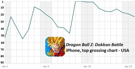 How Dragon Ball Z Dokkan Battle topped US grossing charts