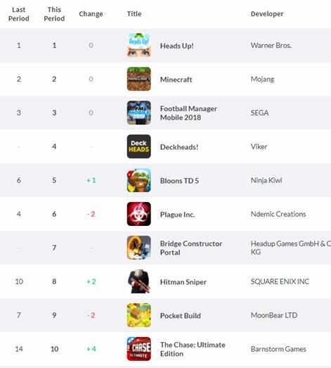 Weekly UK App Store charts | Pocket Gamer biz | PGbiz