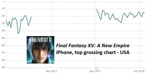 usa charts 2018