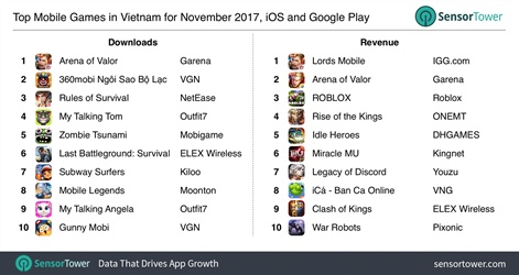Vietnam Snapshot: Southeast Asia's fastest growing mobile