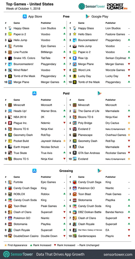 Weekly global mobile game charts: | Pocket Gamer biz | PGbiz