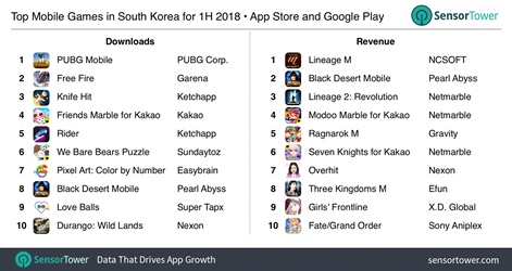 PUBG Mobile and Lineage M top mobile performers South Korea