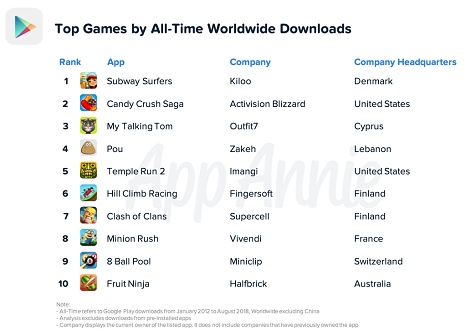 Subway Surfers is the most downloaded game of all time on