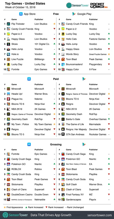 Weekly mobile game charts: Tencent's Red Alert Online top grosser in