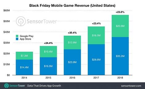 US mobile games revenue hit $55 8 million all-time peak over Black