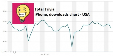 Charting the success of mobile trivia games | Pocket Gamer