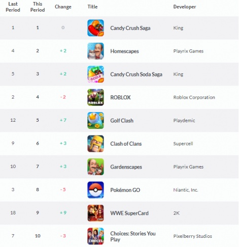 Weekly UK App Store charts: Ketchapp's Knife Hit sticks to first