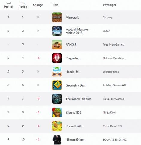 Weekly UK App Store charts: Ketchapp's Knife Hit sticks to