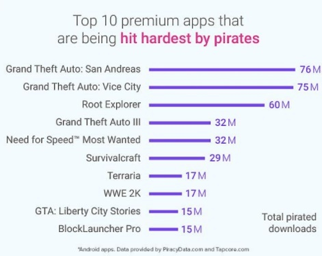 Know thy enemy: Using data to push back against app piracy