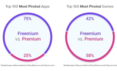 Know thy enemy: Using data to push back against app piracy | Pocket