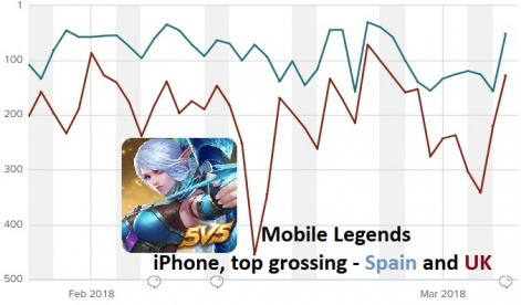 Mobile Legends is quietly out-grossing Arena of Valor in many