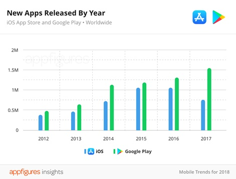 Google Play continues to grow while number of App Store releases