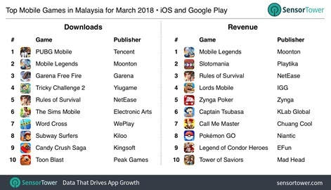 Malaysia mobile game trends: Mobile Legends extends its lead in