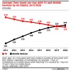 Americans will soon be spending more time on mobile than their telly