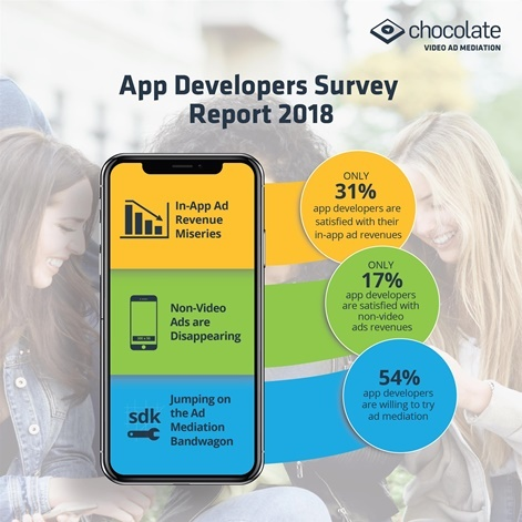 Only 31% of app developers are satisfied with their current ad