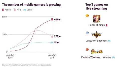 A third of the Chinese population is playing mobile games