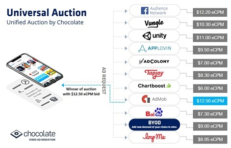 Chocolate's Unified Auction resolves in-app header bidding