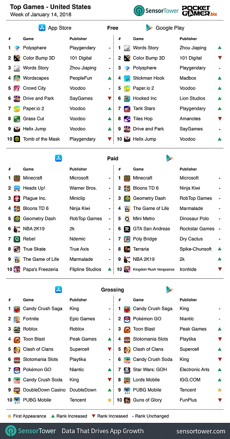 Weekly Global Mobile Games Charts: PUBG Mobile top grosser | Pocket