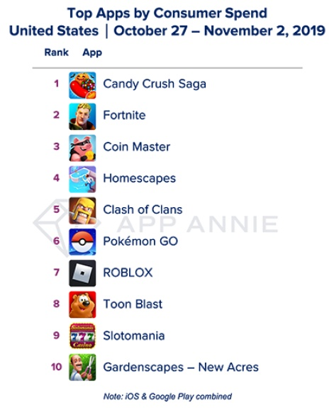 Roblox Games With Power Clashes Candy Crush Saga Still Crushing It On The Us Top Grossing Chart Pocket Gamer Biz Pgbiz